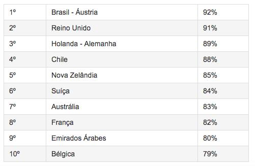 Brasil lidera o ranking de dificuldades para encontrar bons profissionais.